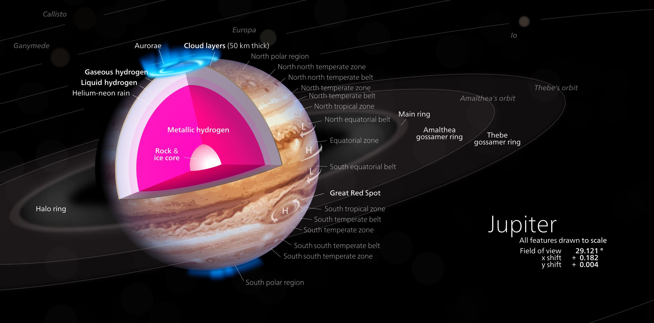 An illustration of Jupiter's interior as it was previously thought to be. We now know that in its core also has a mix of hydrogen and helium in it - Image Credit: Kelvinsong via Wikimedia Commons - (Click on image to enlarge)