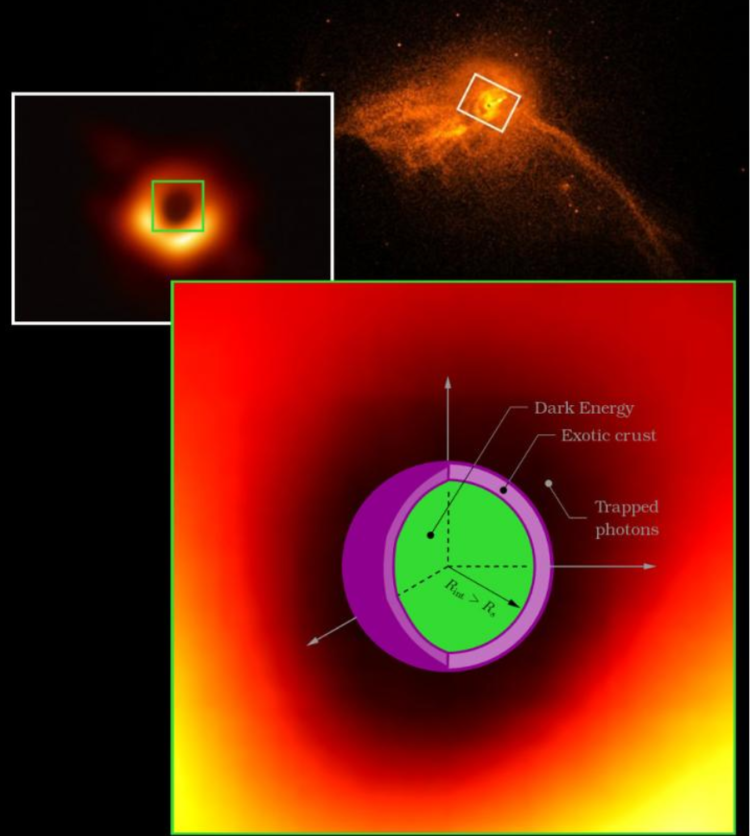 The newly imaged supermassive compact object at the center of galaxy M87, might in fact be GEODEs. The Powehi GEODE, shown to scale, would be approximately 2/3 the radius of the dark region imaged by the Event Horizon Telescope. This is nearly the same size expected for a black hole. The region containing Dark Energy (green) is slightly larger than a black hole of the same mass. The properties of any crust (purple), if present, rely on the particular GEODE model. - Image Credit: EHT collaboration; NASA/CXC/Villanova University - (click to enlarge)
