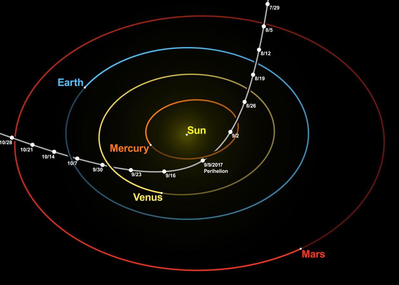 Trajectory of ʻOumuamua through our Solar System - Image Credit:  nagualdesign; Tomruen via Wikimedia Commons