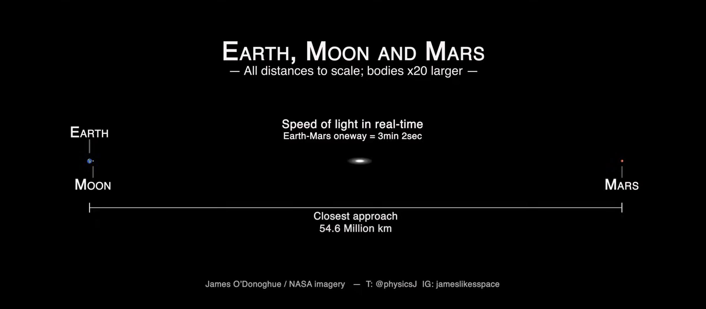 Image Credit: James O'Donoghue / NASA