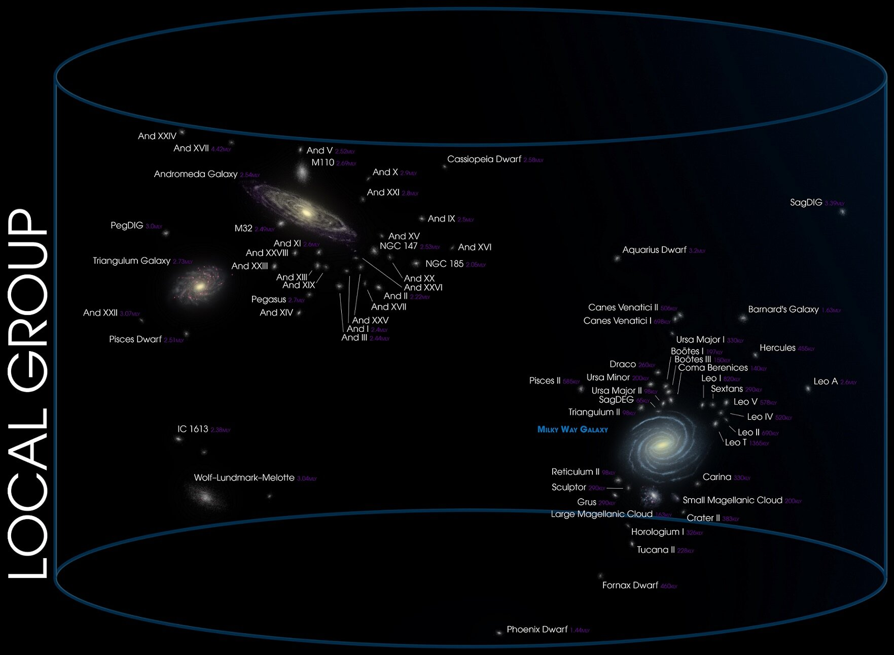 Our galactic neighborhood (Local Group) - Image Credit: Andrew Z. Colvin via Wikimedia Commons ( CC BY-SA 4.0 ) -  (Click on image to enlarge)