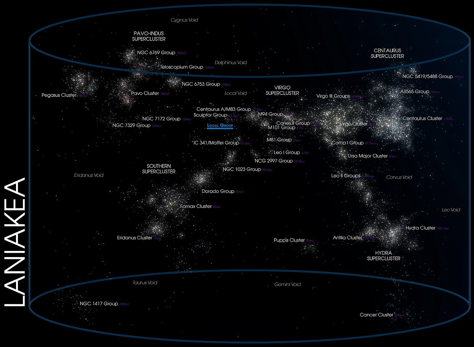 The Laniakea supercluster with our local group at the center - Image Credit: Andrew Z. Colvin via Wikimedia Commons / Edited by  Universal-Sci  for emphasis on the Local Group ( CC BY-SA 4.0 ) -  (Click on image to enlarge)