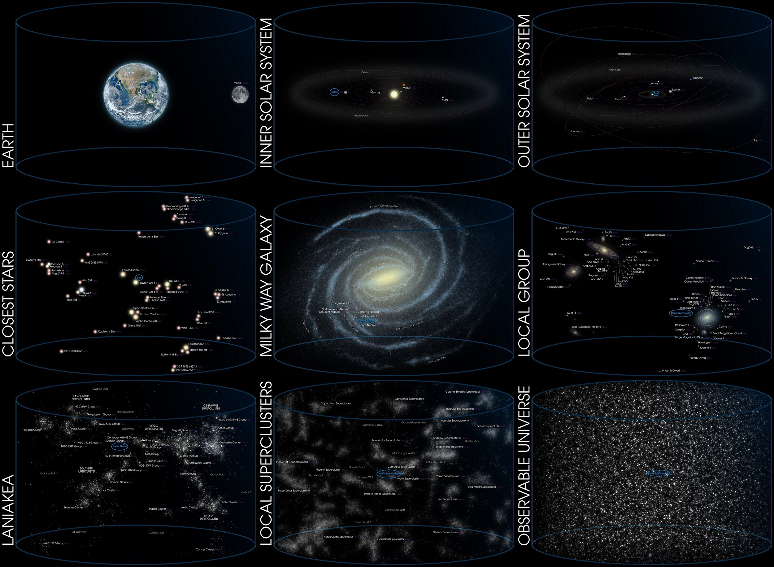 The observable universe and our place within it - Image Credit: Andrew Z. Colvin via Wikimedia Commons edited by  Universal-Sci  for further emphasis on relevant structures ( CC BY-SA 4.0 ) -  (Click on image to enlarge)
