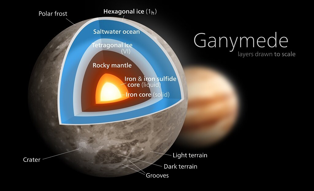 Ganymede interior structure - Image Credit: Kelvinsong via Wikimedia Commons (CC BY-SA 3.0)