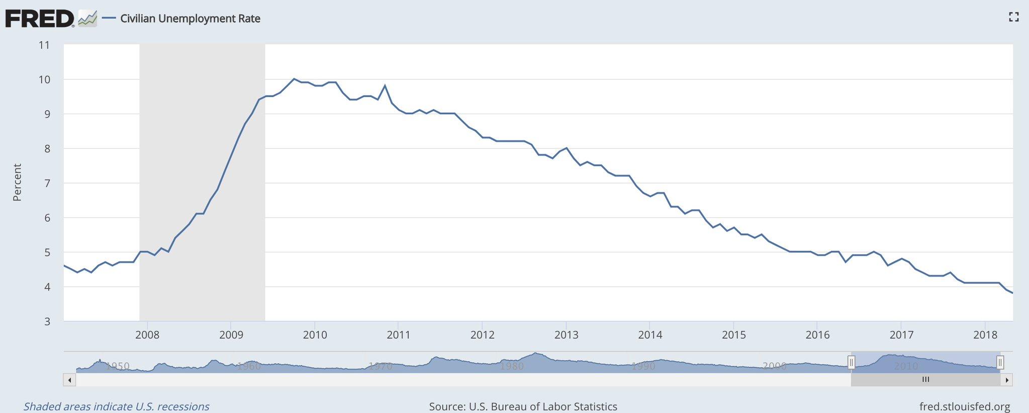 Unemployment Graph 2018