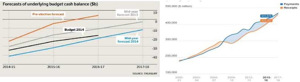 Treasury budget forecasts fall with commodity prices Spending will have to retrace with revenue
