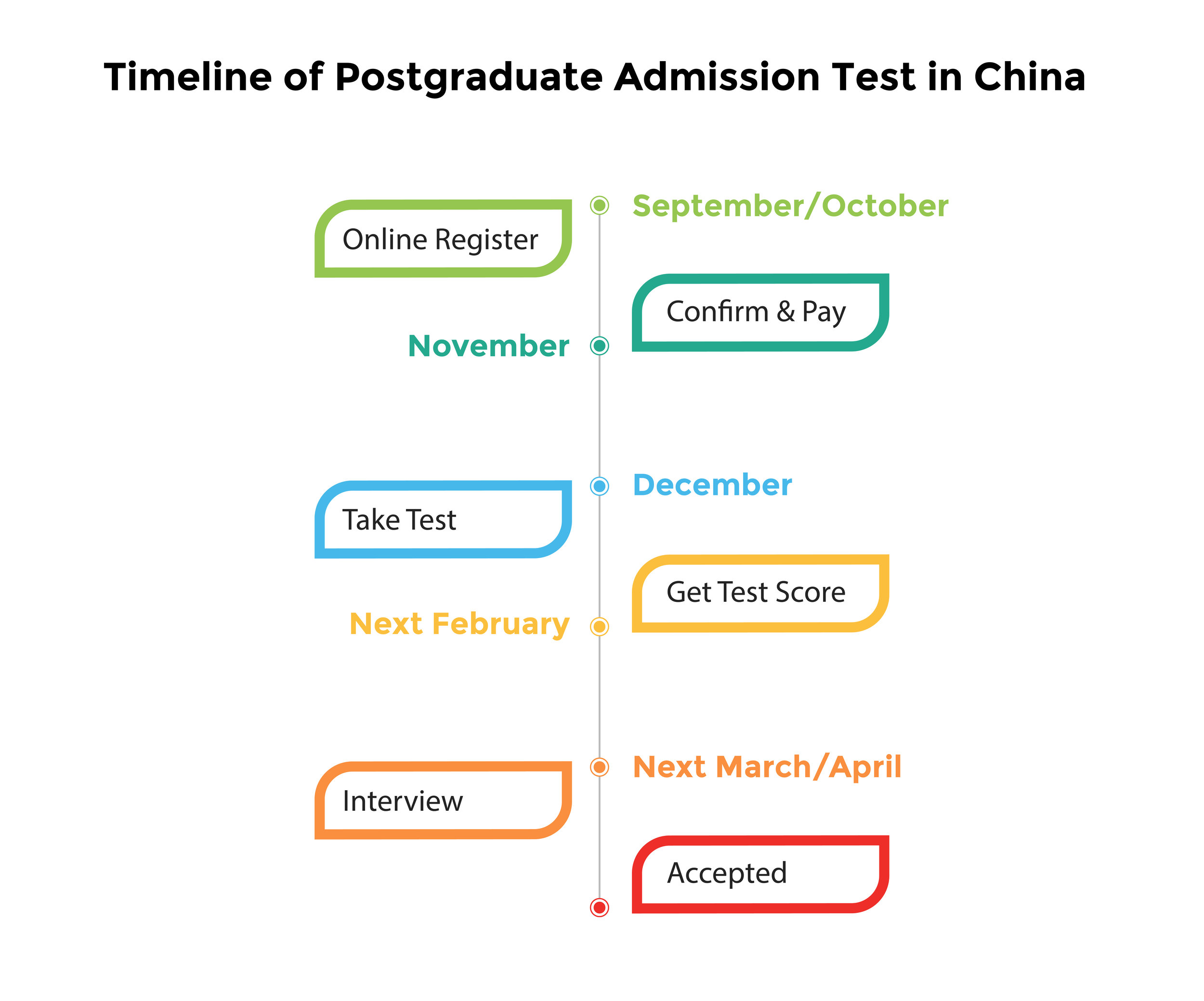 Timeline of Postgraduate Admission Test in China