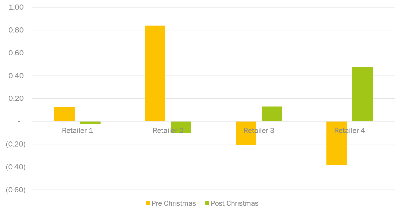 Pre and Post Christmas Uplift from Base Sales