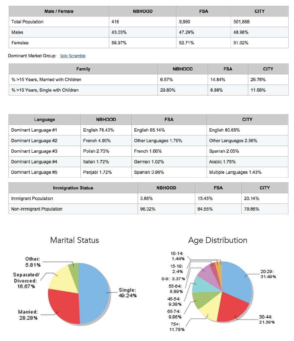 585TalbotSt_Demographics