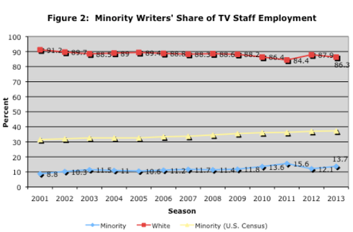 SOURCE:    Writers Guild of America, TV Staffing Brief, 2015
