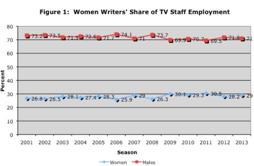 SOURCE  :  Writers Guild of America, TV Staffing Brief, 2015