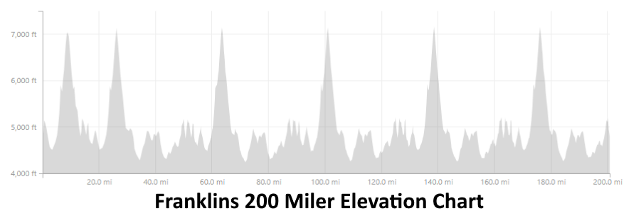 f200mileelevationchart.png