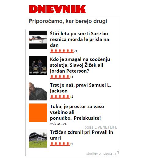 """Dnevnik.si - Na spletnih straneh Dnevnik.si, je na vsaki strani objavljen gradnik """"Priporočamo, kar zdaj berejo drugi"""", ki prikazuje trenutno najbolj brane članke. Mesečno ta gradnik vidi približno 290.000 različnih bralcev, ki ustvarijo približno 7M prikazov. (vir MOSS in Dnevnik.si). Največji delež bralcev predstavljajo visokošolsko ali višje izobraženi: 47 % jih na mesec zasluži več kot 700 €, dobrih 62 % uporabnikov je zaposlenih."""