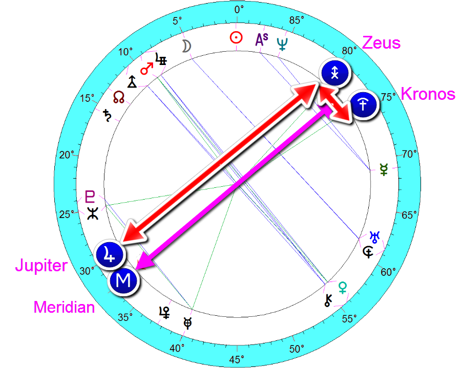 prince william - Jupiter/zeus/kronos 3 point picture around the meridian
