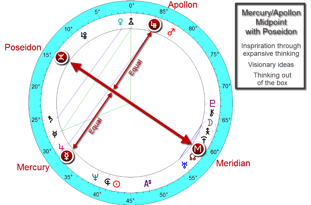 barack Obama natal birth chart ~ august 4, 1961 @ 7:24 pm  honolulu, hawaii