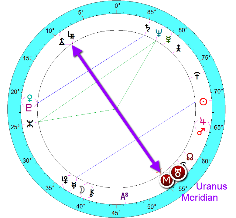Chelsea Clinton - meridian with Uranus closely aspecting - very independent situation