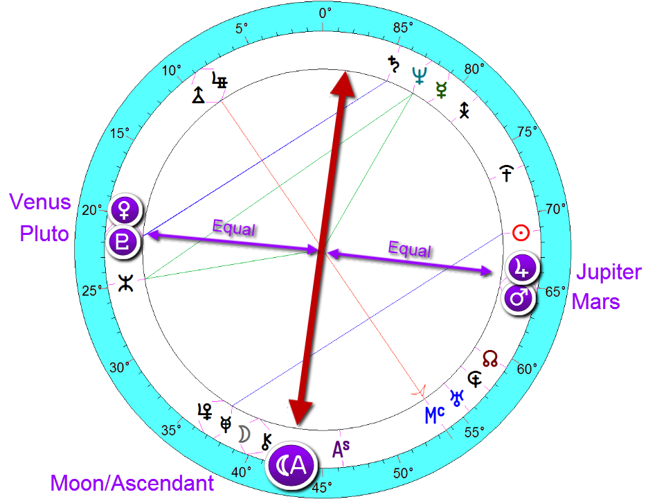 Chelsea Clinton - Moon ascendant midpoint represents Chelsea's mother Hillary