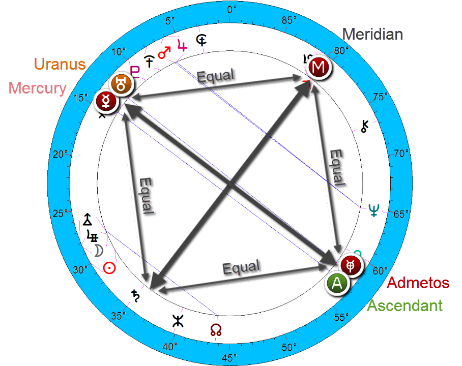 prince George - astrology - birth chart