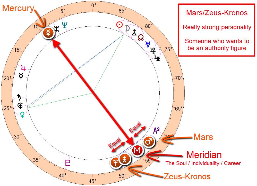 Donald Trump astrology - Mars/Zeus-Kronos midpoint with his meridian