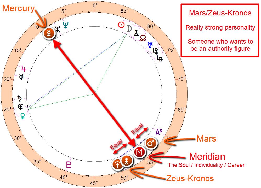 Donald Trump astrology - Mars/Zeus-Kronos midpoint with his meridian