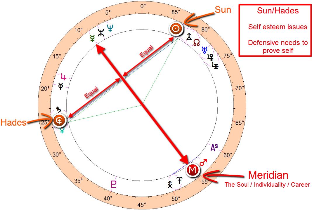Donald trump astrolog ~ Sun/hades midpoint structure on the merdian