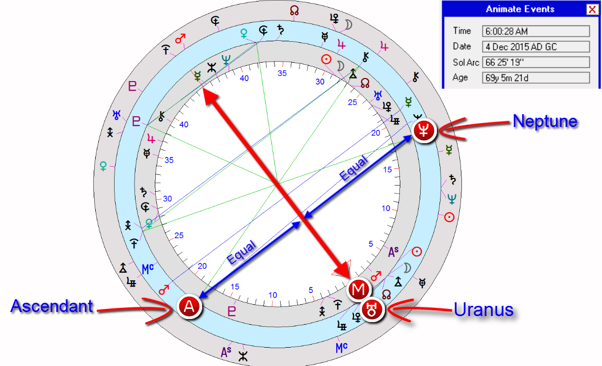 Donald trump astrology ~ Uranus direction to his meridian in late November into early December 2015. The Neptune/ascendant midpoint is coming along with the Uranus.