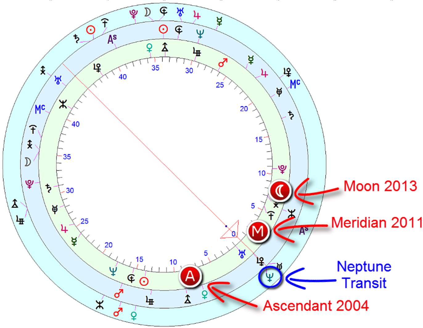 Neptune transit to obama's ascendant, Meridian and moon