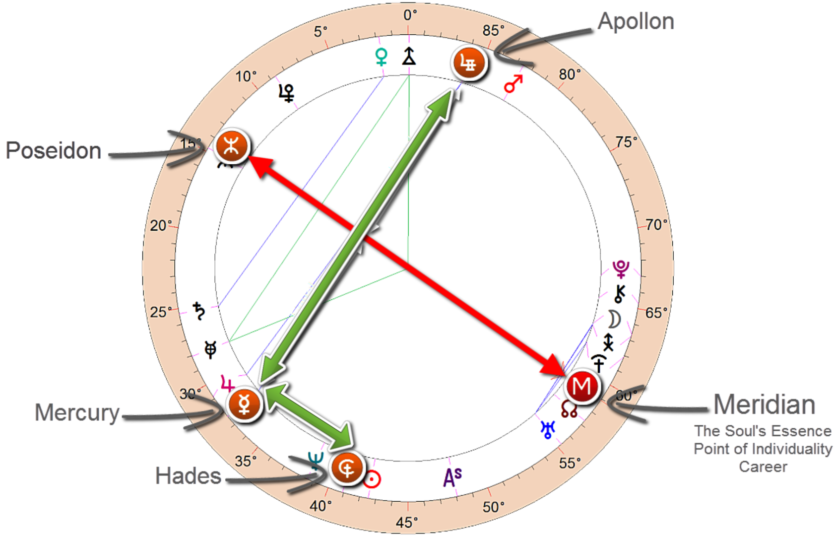 hades is the three point picture with his mercury/apollon midpoint structure.