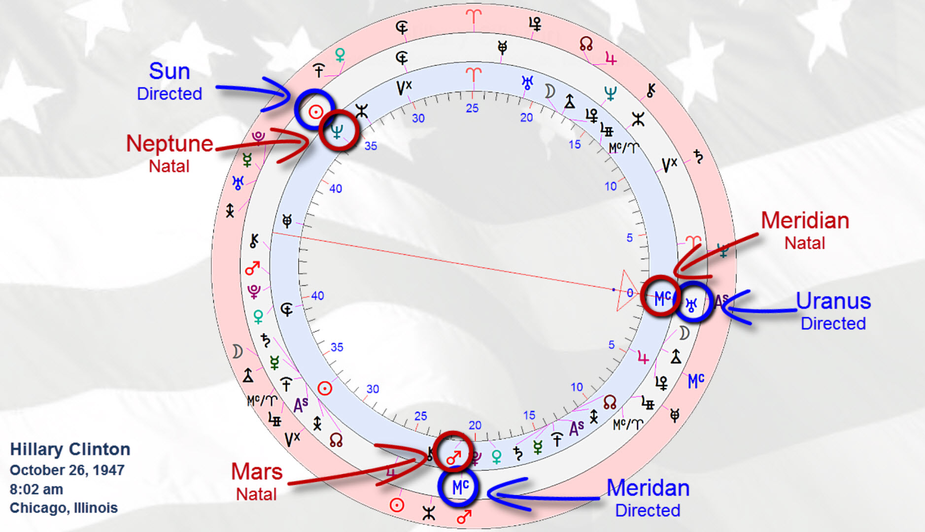 Major configuration Dec-march 2016 ~ identical to 1968 ~Hillary Clinton ~ presidential candidate