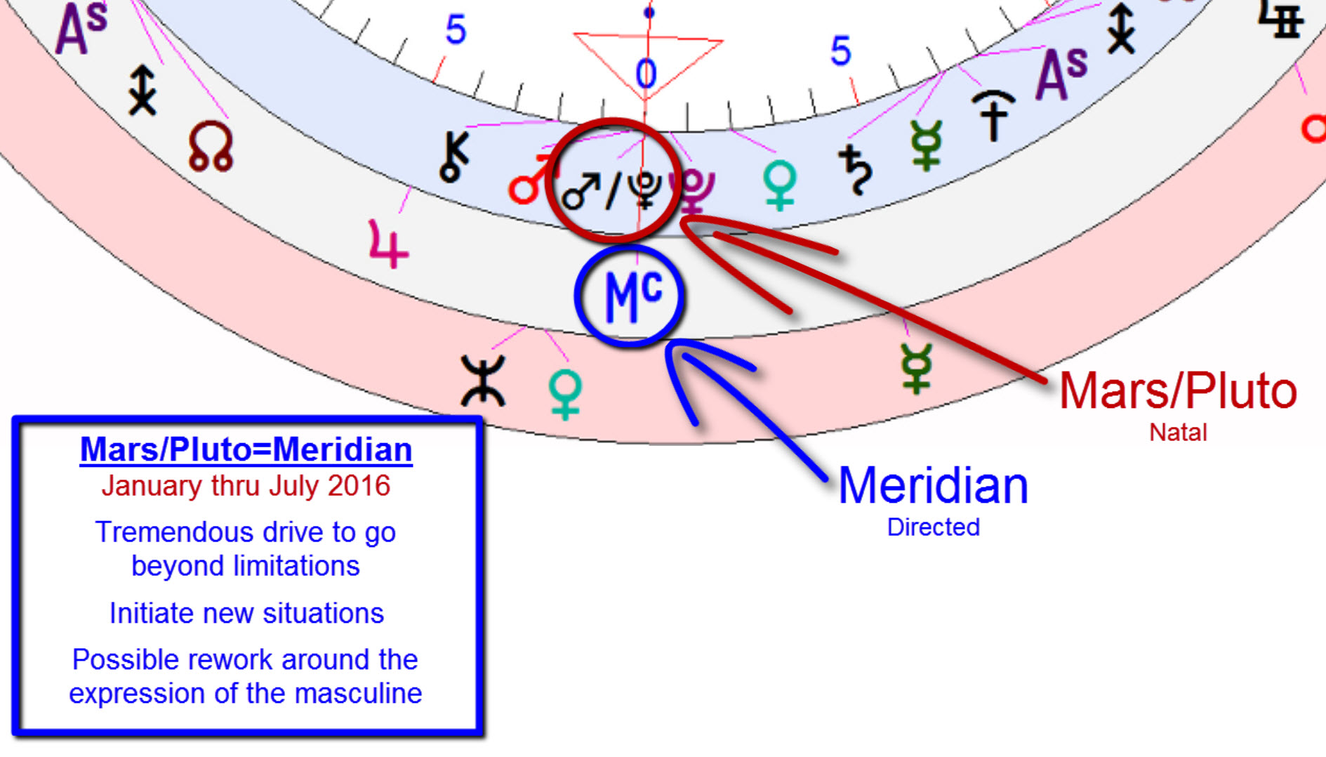 democratic convention ~ july 25-28 ~ mars/pluto=meridian direction ~hillary clinton