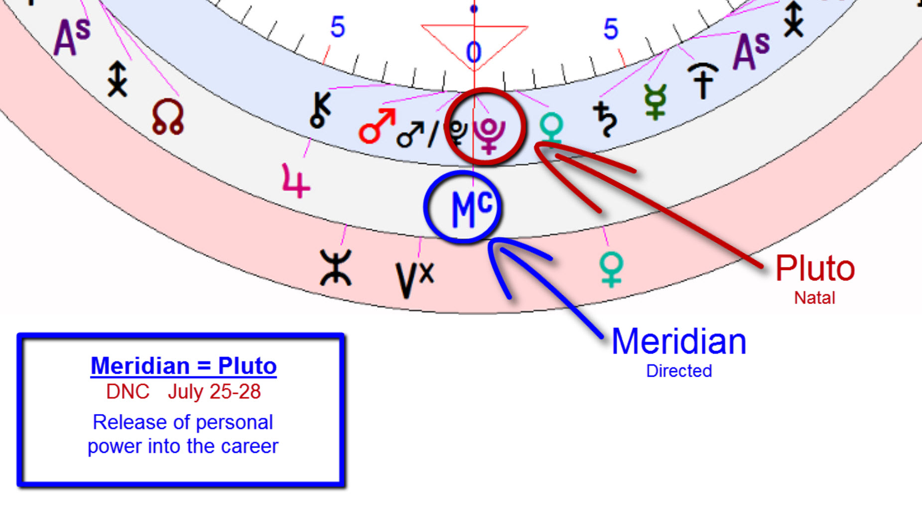 pluto=meridian direction at democratic national convention 2016 ~hillary clinton