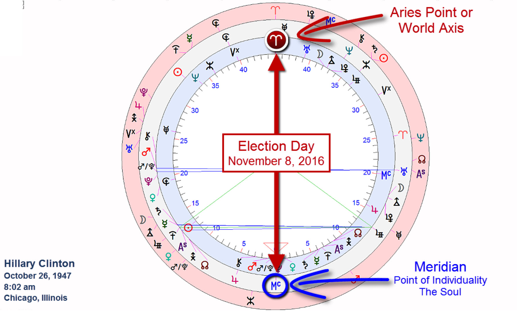 november 8th,2016 ~ election day ~hillary clinton ~major configuration of her meridian with the world axis