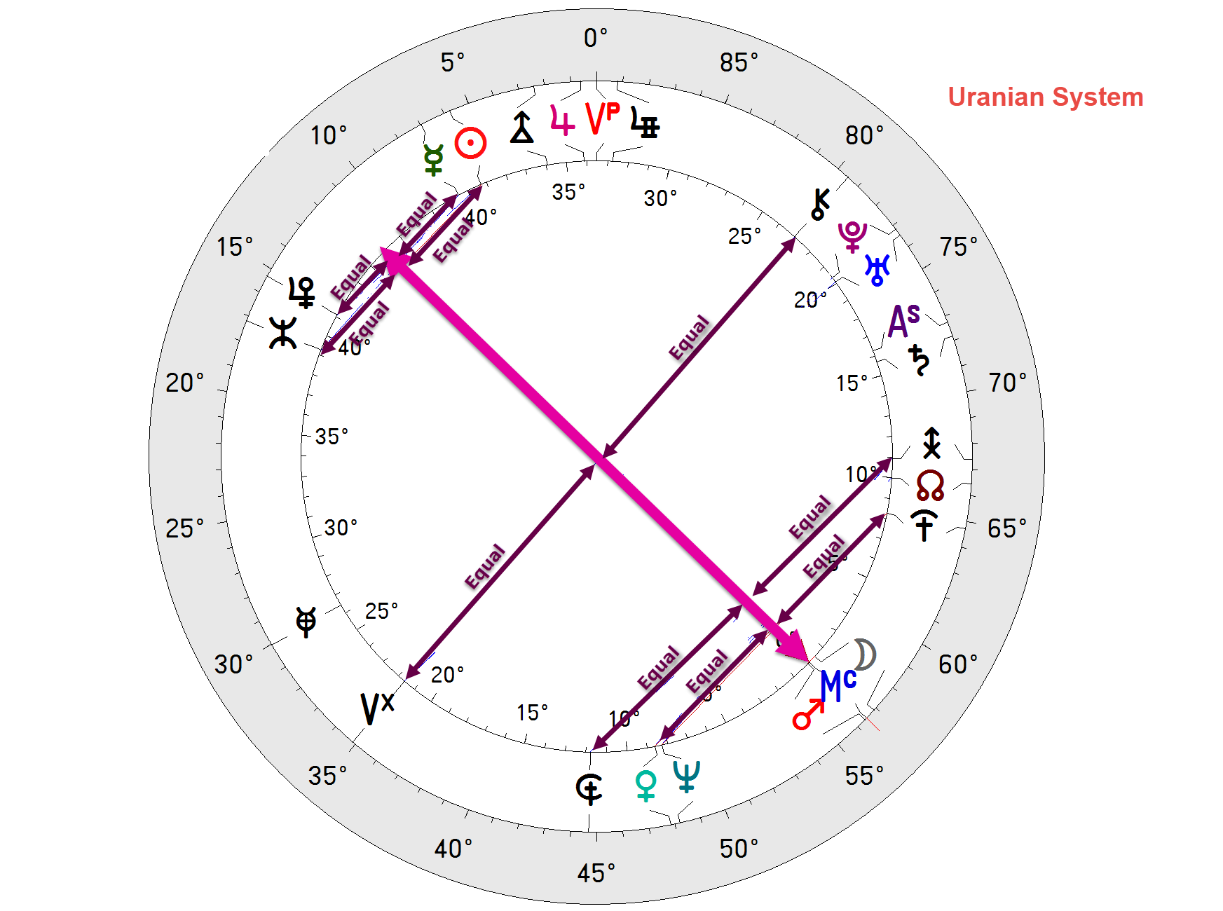 The Uranian 90 degree dial and midpoint structures