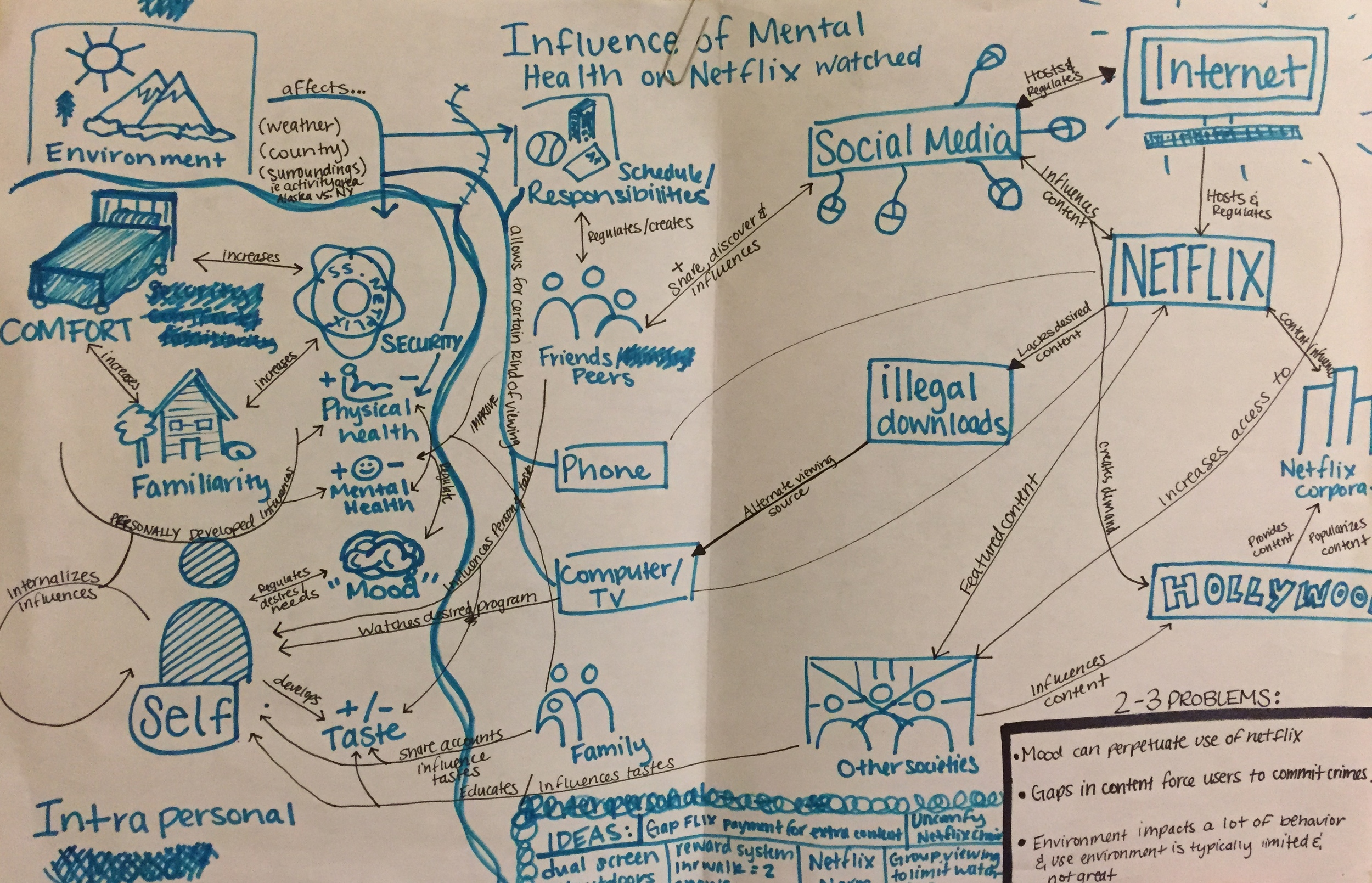 Mapping exercise: The Influence of Netflix on Mental health