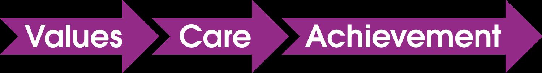 Values-Care-Achievement-arrows.png