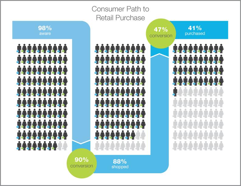 Data visualization: path to purchase