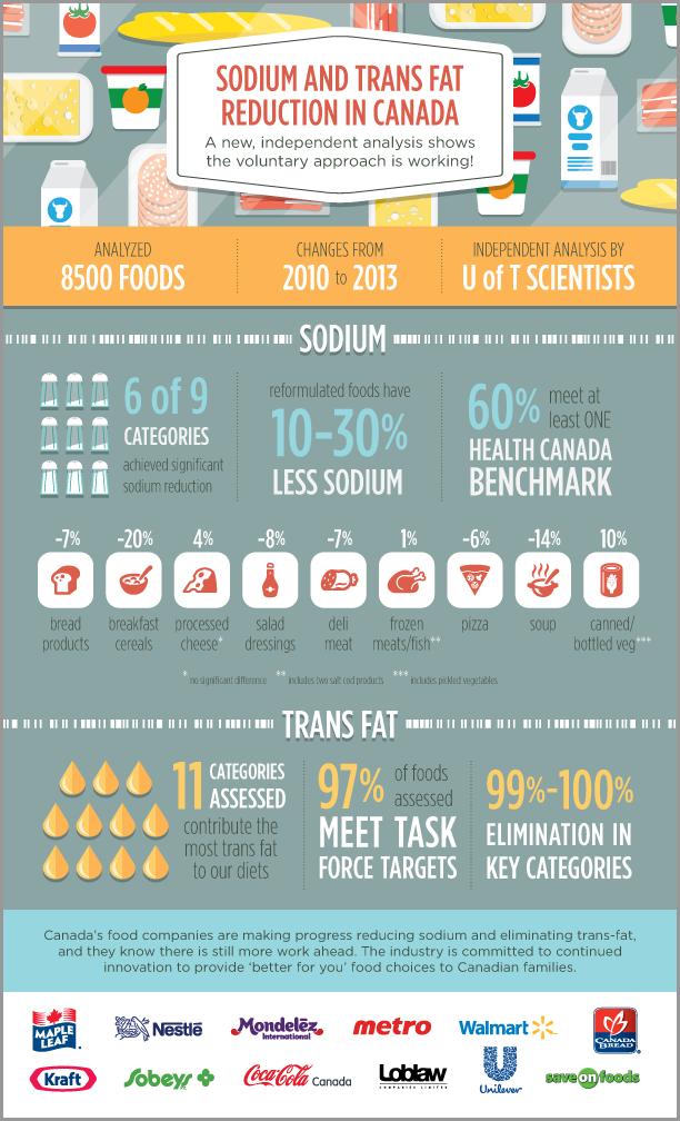 B2C Infographic