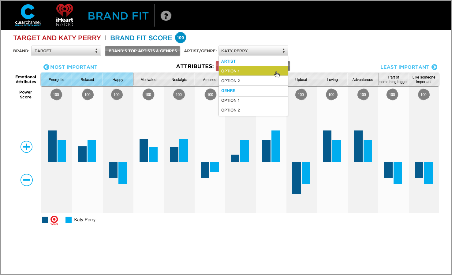 Dashboard: Artist/Brand Fit Sales Tool