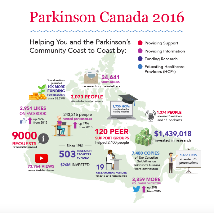 Appearing in Parkinson Canada's 2016 Annual Report, and designed to convey the many ways the organization helps the Parkinson's community across all of Canada