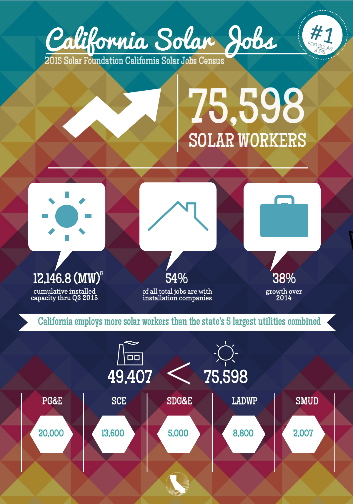 Read the Full Solar Foundation Solar Jobs Census 2015 here.