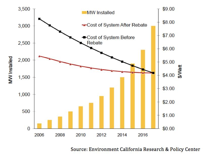 Press Releases — CA Solar & Storage Association