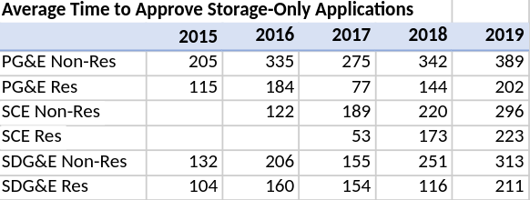 Storage+Solar Application Approval Time.png