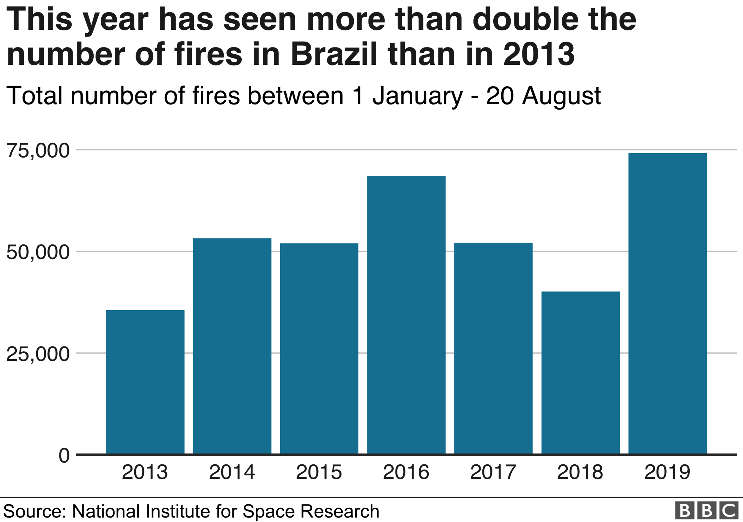 Total number of fires per year in the Amazon Rainforest between 2013 and 2019.
