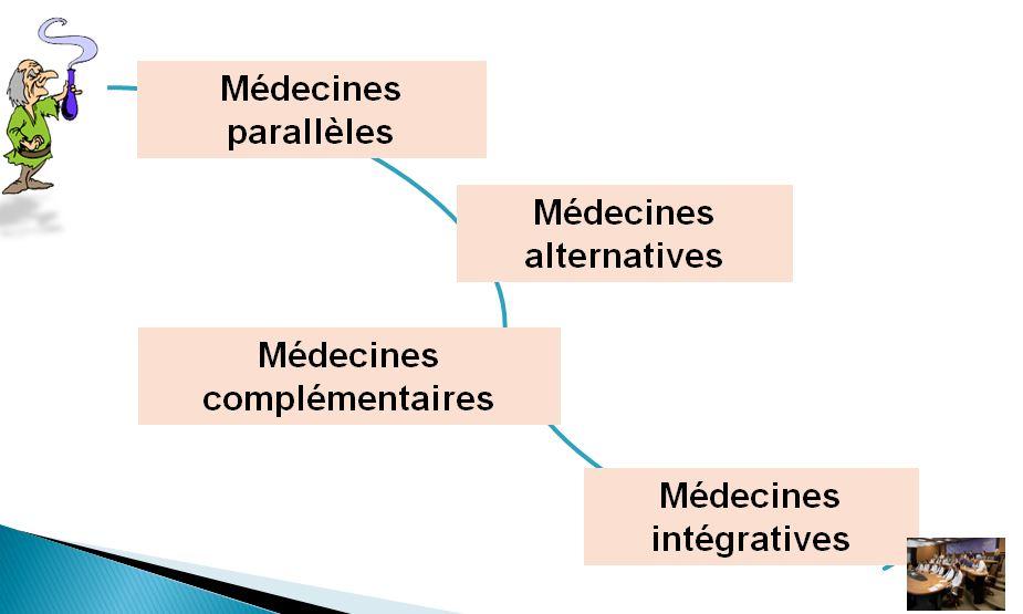 - Pour cela il y a deux nouvelles approches. Pour remédier au problème de compliance, nous nous dirigeons vers une nouvelle aire.L'e-medicine et Médecine intégrative.