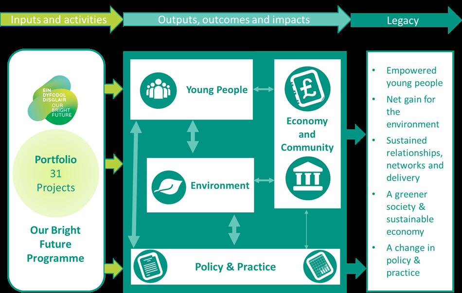 Our Bright Future Programme evaluation logic model outline