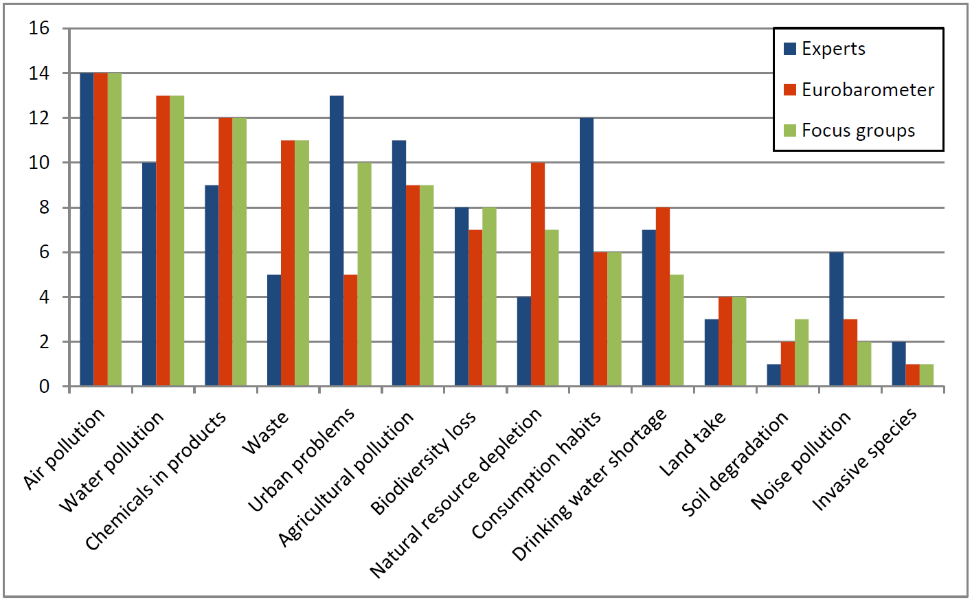 Comparison of  ranking  of environmental risks by type of respondent