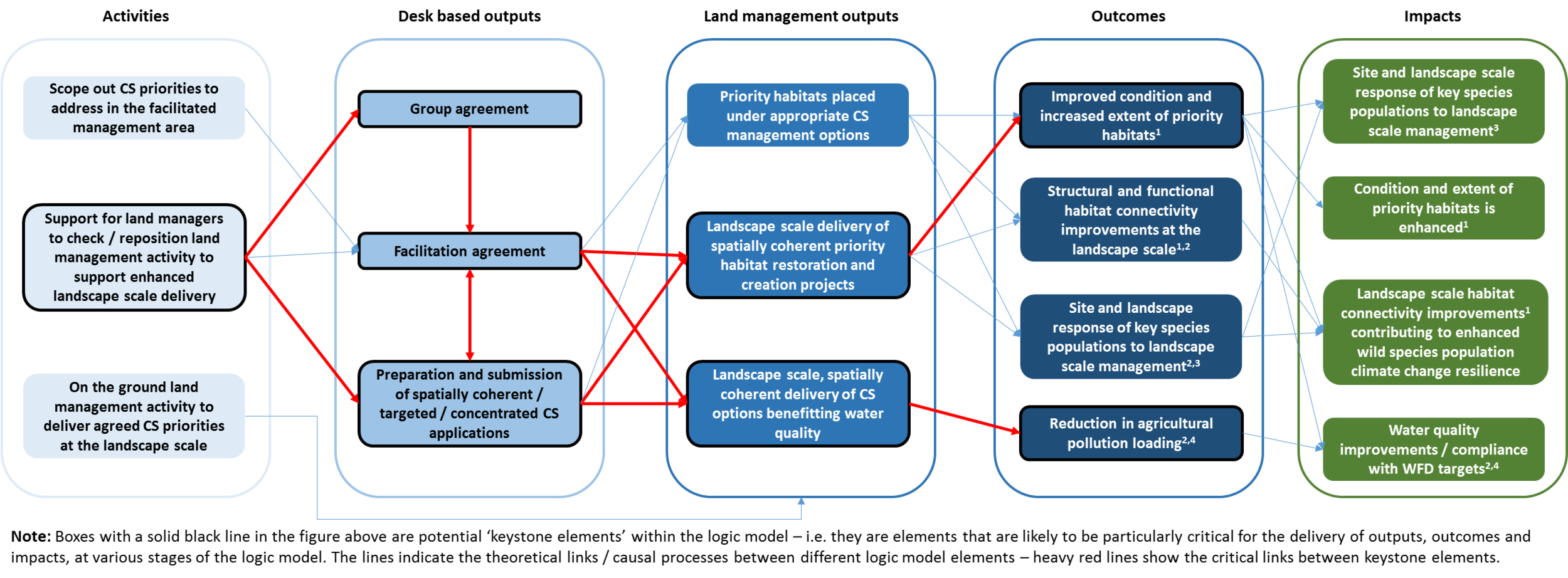 Example Theory of Change diagram for Countryside Stewardship Facilitation Fund (CEP, 2015, Report to Defra)