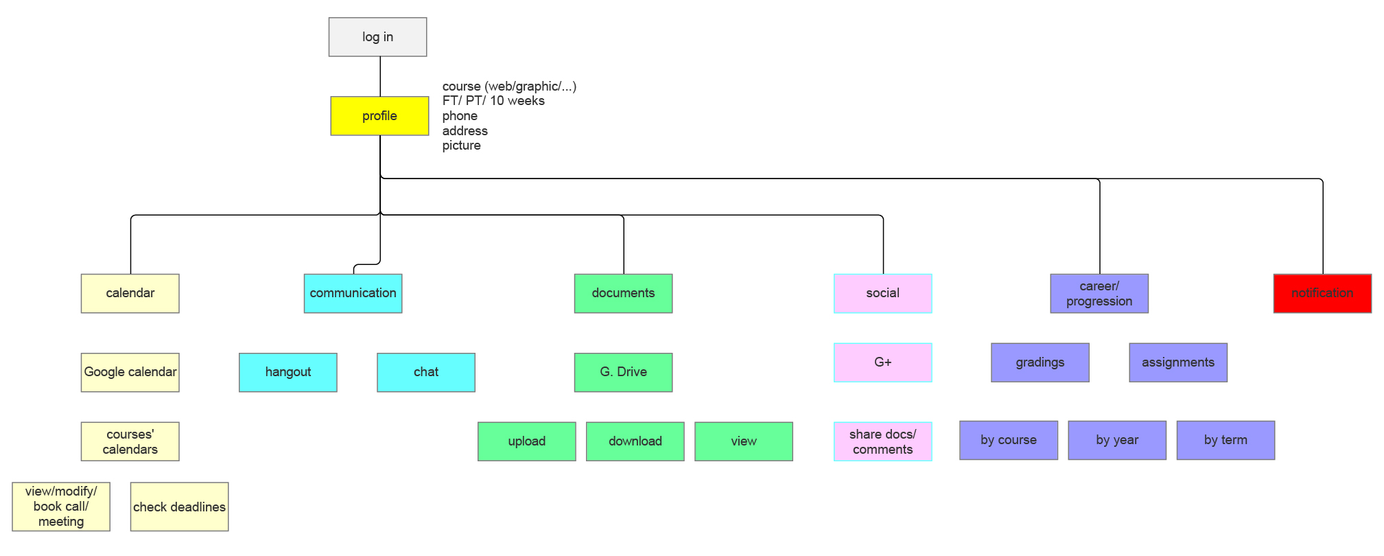 Structure Map  (Axure)
