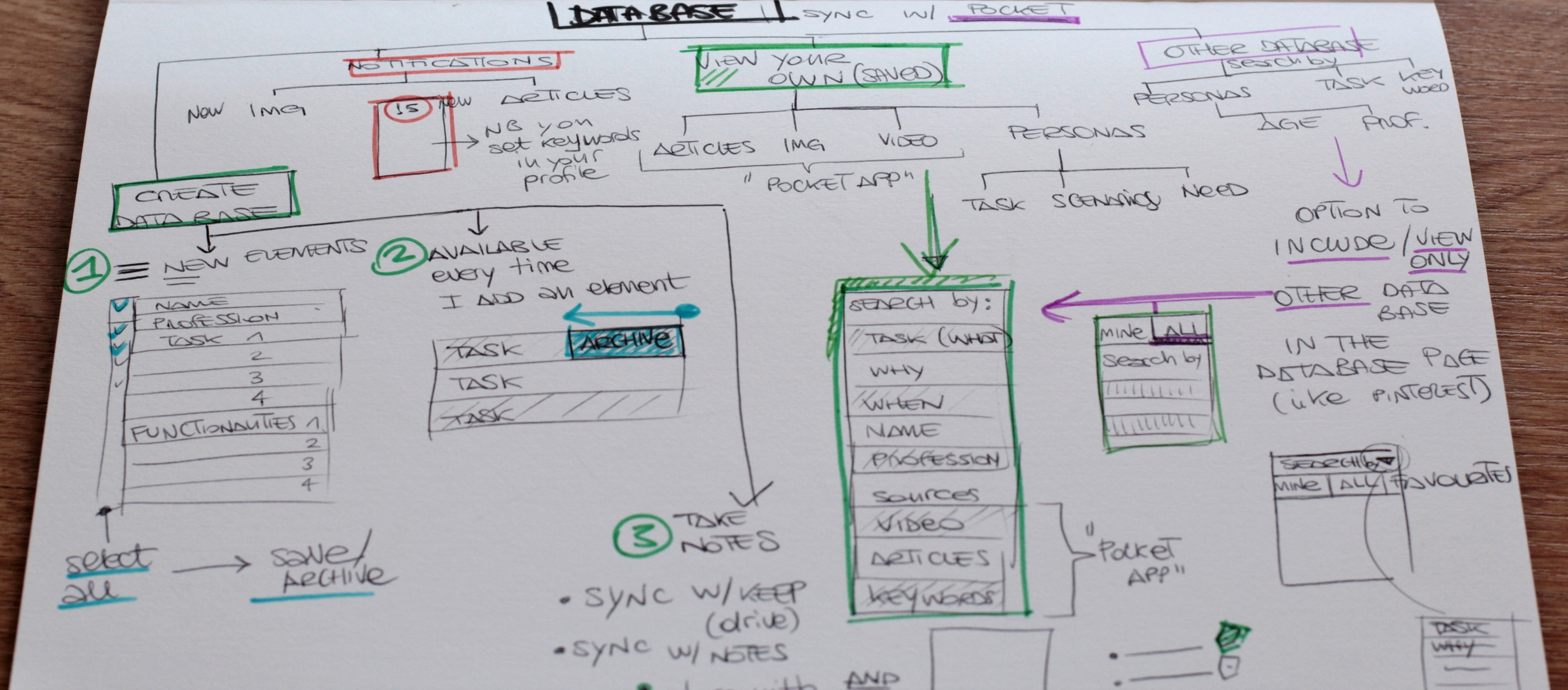 User flows (Sketches)