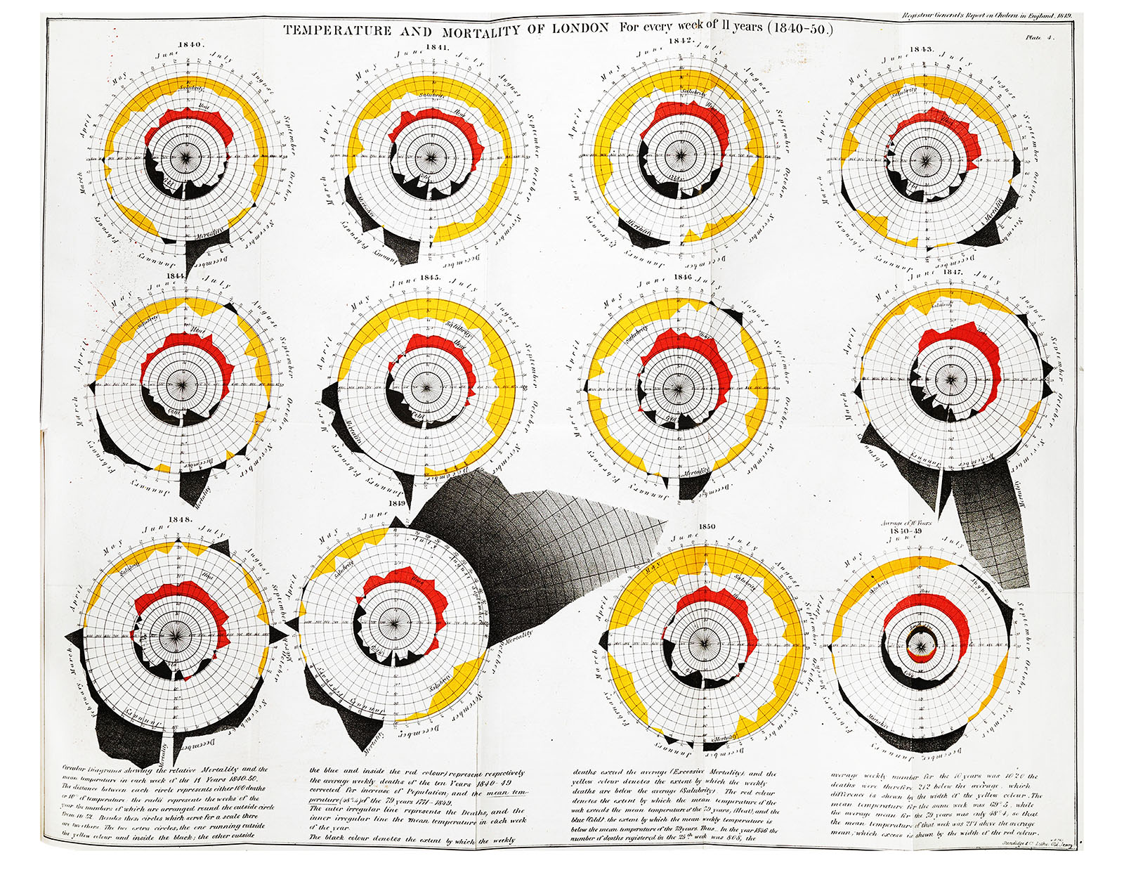 Temperature and Mortality of London, for every week of 11 years (1840-50) (Farr, 1852)